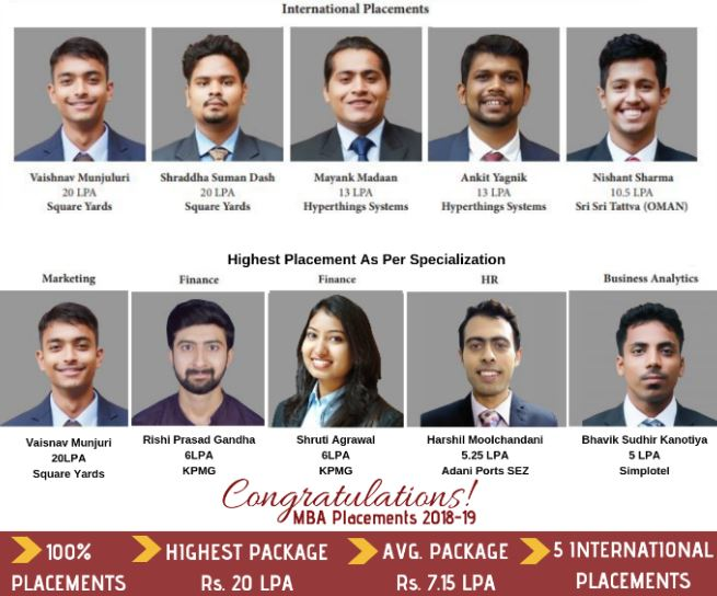 SSU-MBA-Placements-Highest